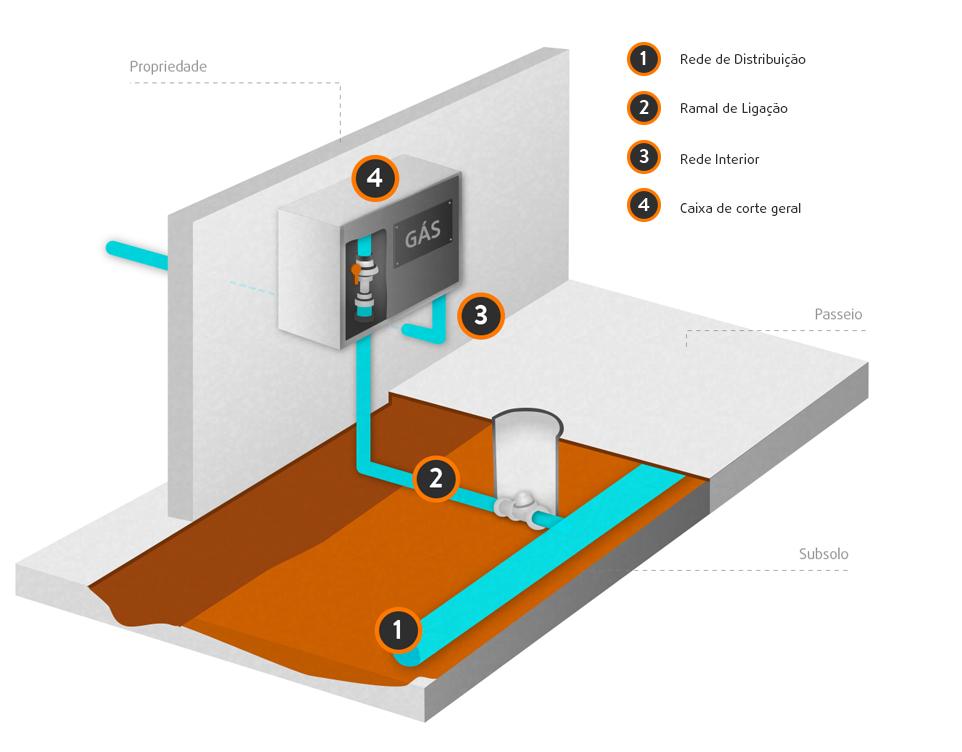 Portal instalador gas natural portal instalador gas for Portal del instalador de gas natural